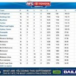 Power Surge Back To Prime Of The Afl Ladder